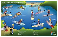 SUP 1: Stand Up Paddleboarding: The Basics - Thunder Bay