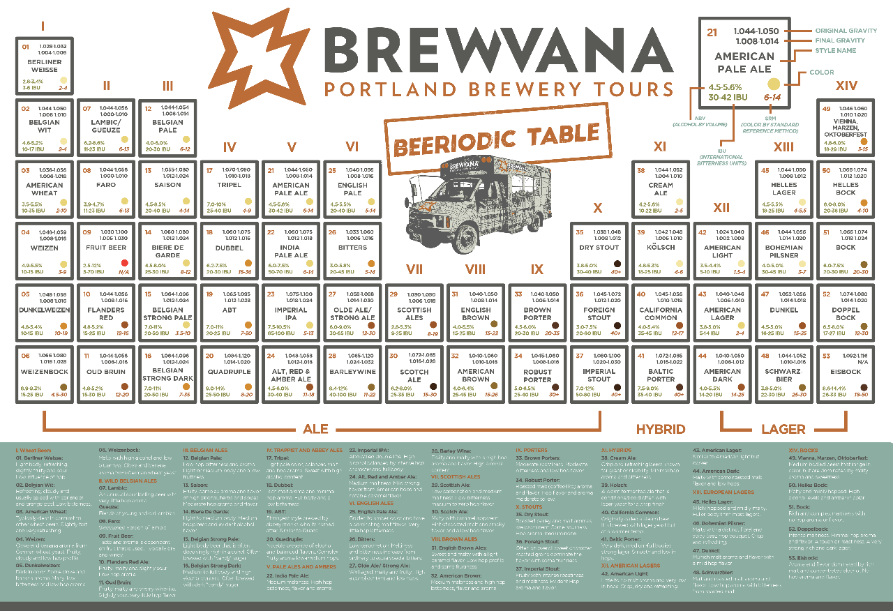 BREWVANA Beeriodic Table Poster - BREWVANA Reservations